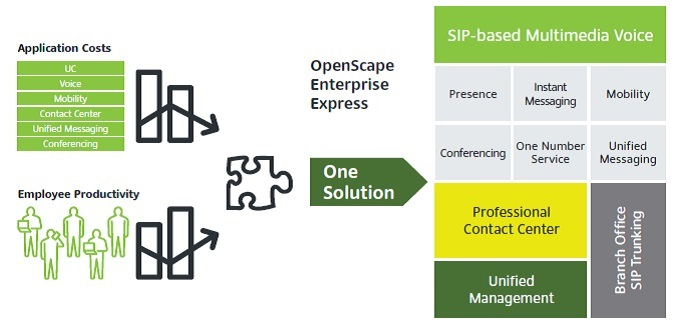 Enterprise Express One Solution