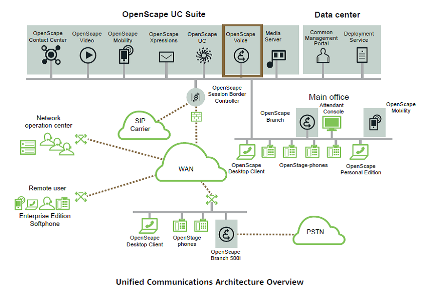 Openscape Voice architecture